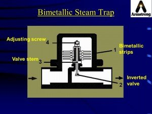 Armstrong Bimetallic Steam Trap