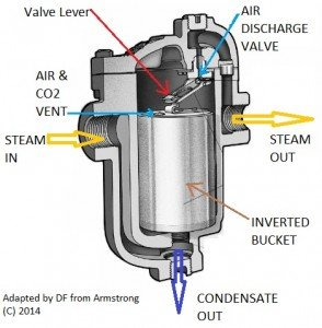 Armstrong_Inverted_Bucket_Steam_Trap