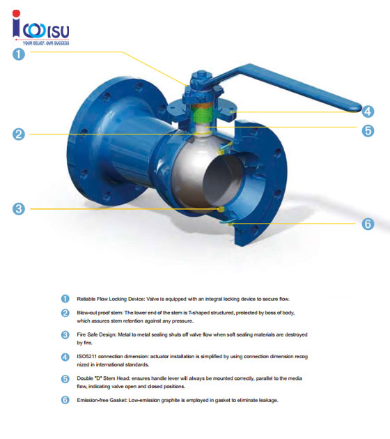 FLOATING BALL VALVE CLASS 150 DESCRIPTION