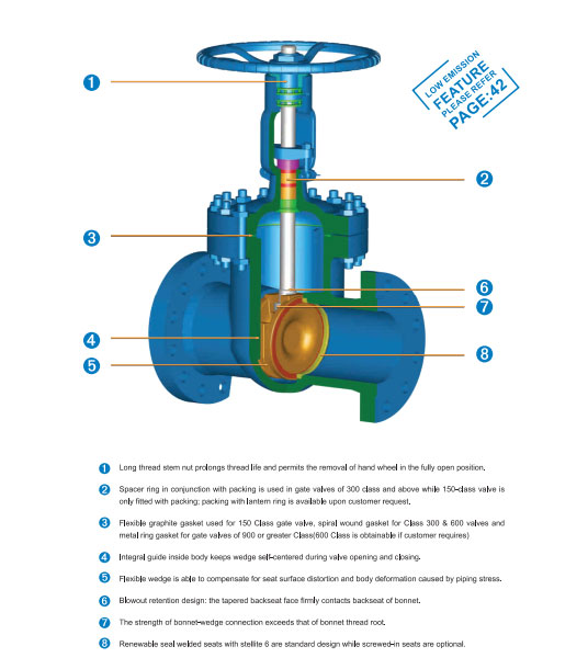 NEWAY GATE VALVE CLASS 1500 DESCRIPTION